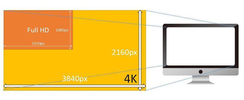 4K PCモニターのサイズ