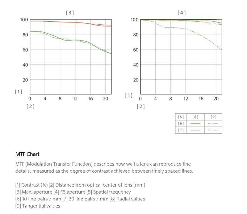 FE 24mm F1.4 GMのMTF曲線