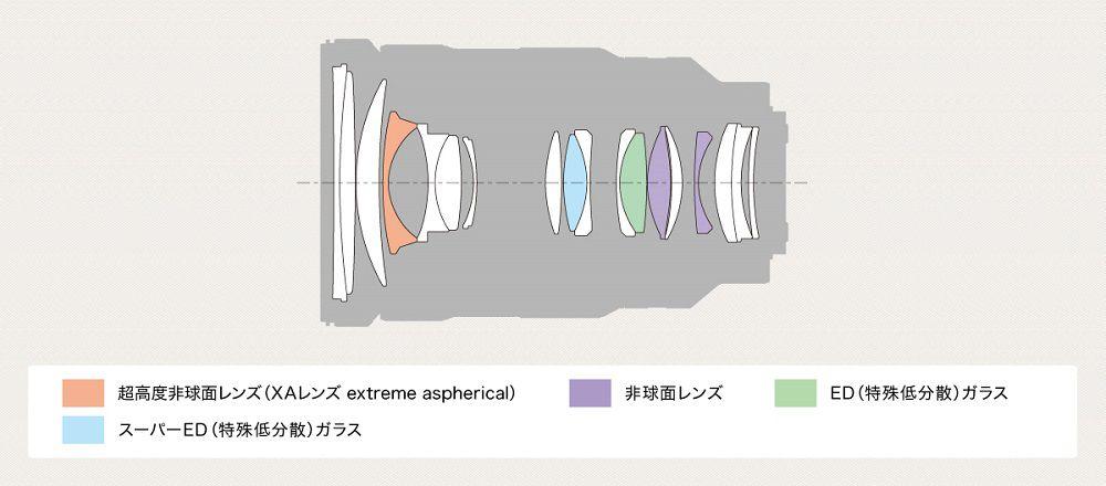SEL2470GMのレンズ構成図