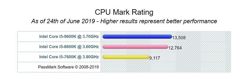 Core i7 CPUベンチマーク比較 参考:PassMark