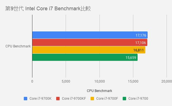 第9世代 Intel Core i7 Benchmark比較表