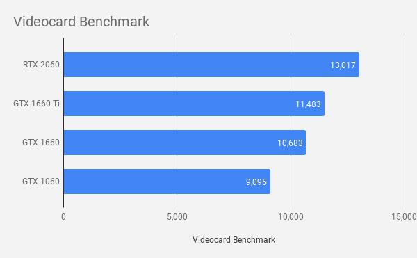 2019年主流の GeForceビデオカードベンチマーク比較
